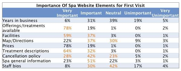 Spa Website Content: What Consumers Want vs. What Spas Provide