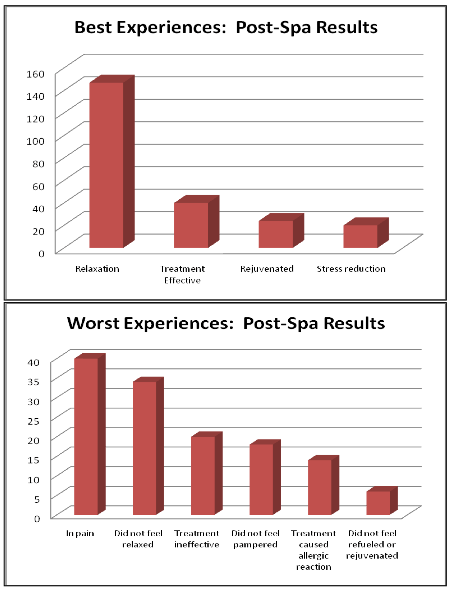 The After-Effects: How Post-Spa Results Affect the Spa Consumer