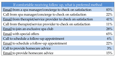 Do Spa Guests Welcome Post-Visit Follow-Up?  An Inside Look