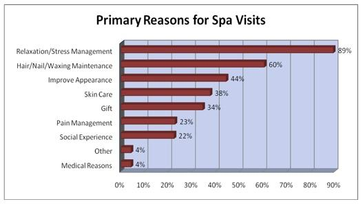 To Spa or Not to Spa: Primary Reasons for Spa Visits
