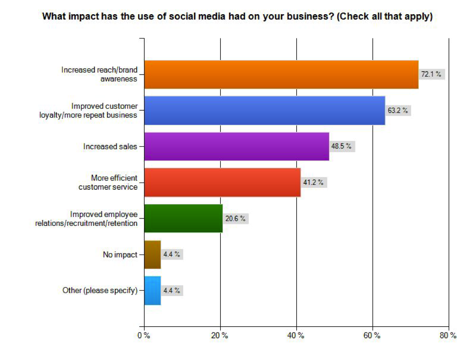 2012 Social Media Trends in the Hospitality Industry