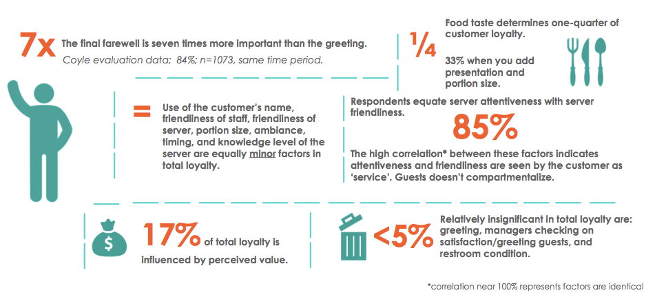 Key Takeaways - Restaurant Loyalty Drivers (c) Coyle Hospitality Group