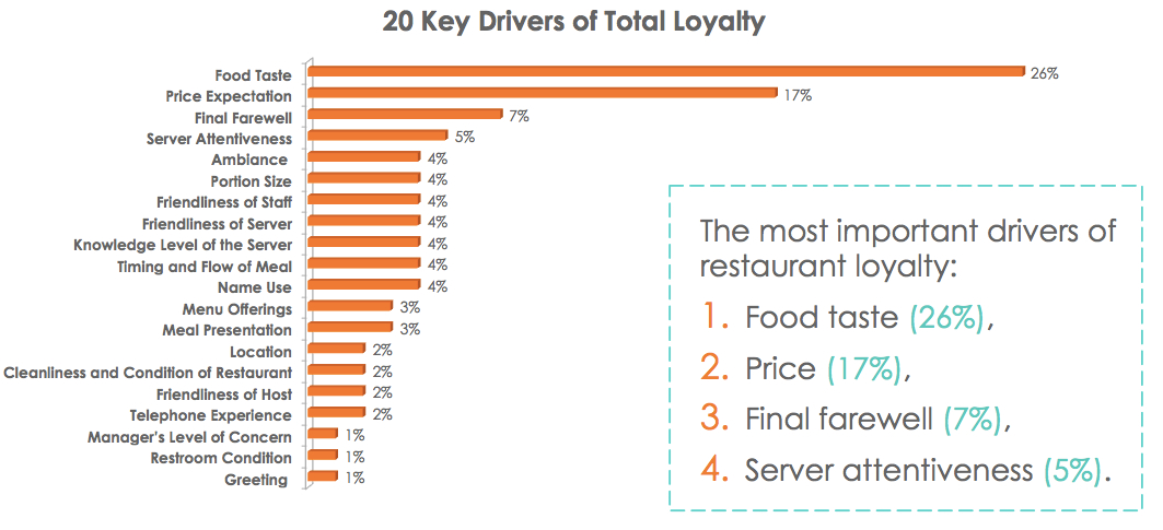 Top Drivers of Restaurant Loyalty