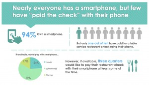 Mobile Payments in Restaurants - 2015 Consumer Study