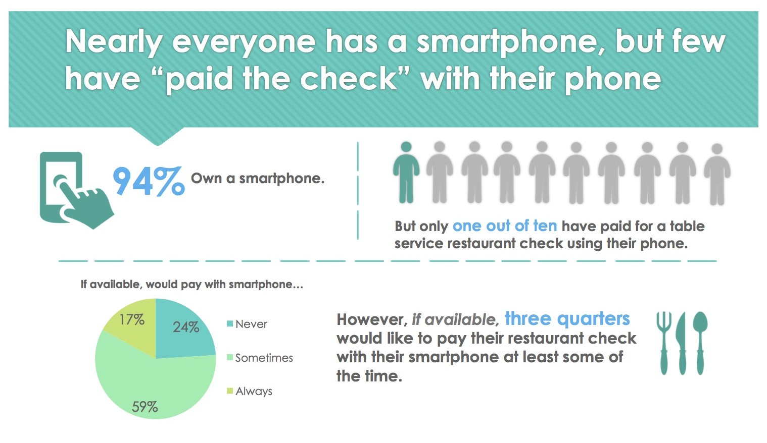 mobile payments in restaurants 2015 consumer study
