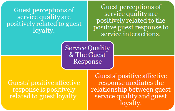 increasing brand loyalty in the hospitality But the increase in loyalty programs might be spawning unintended consequences if loyalty programs are now the norm, customers begin to expect discounts and deals.
