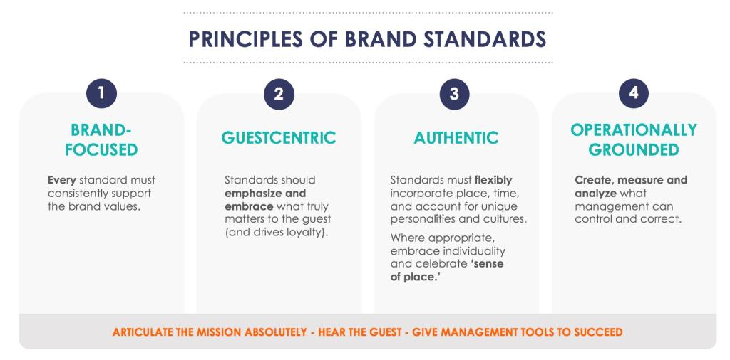 brand_standards_creation