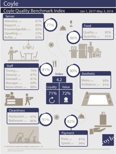 Restaurant Service Benchmark Study 2018